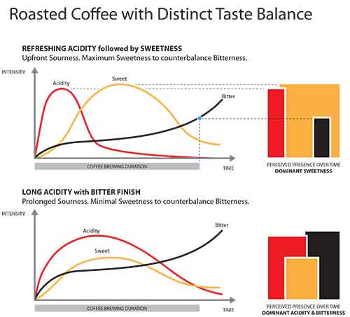 Roaster coffee with distinct taste balance