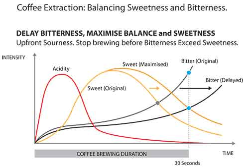 Coffee extraction: Balancing sweetness and bitterness