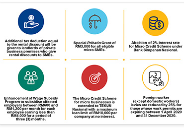 Malaysia Additional Prihatin SME Economic Stimulus Package 2020 Infographic